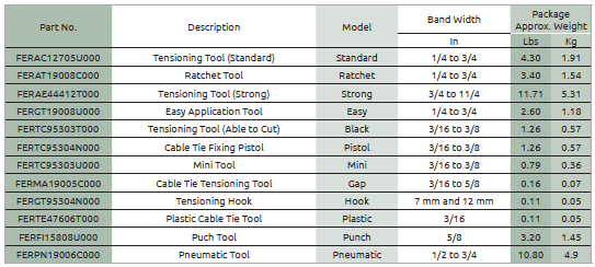 Steel Strapping & Banding Tools Specs